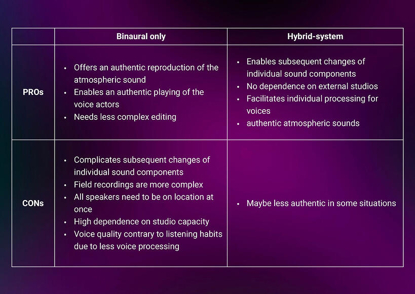 dearVR PRO_DAM_Table of Pros and Cons Hybrid Production