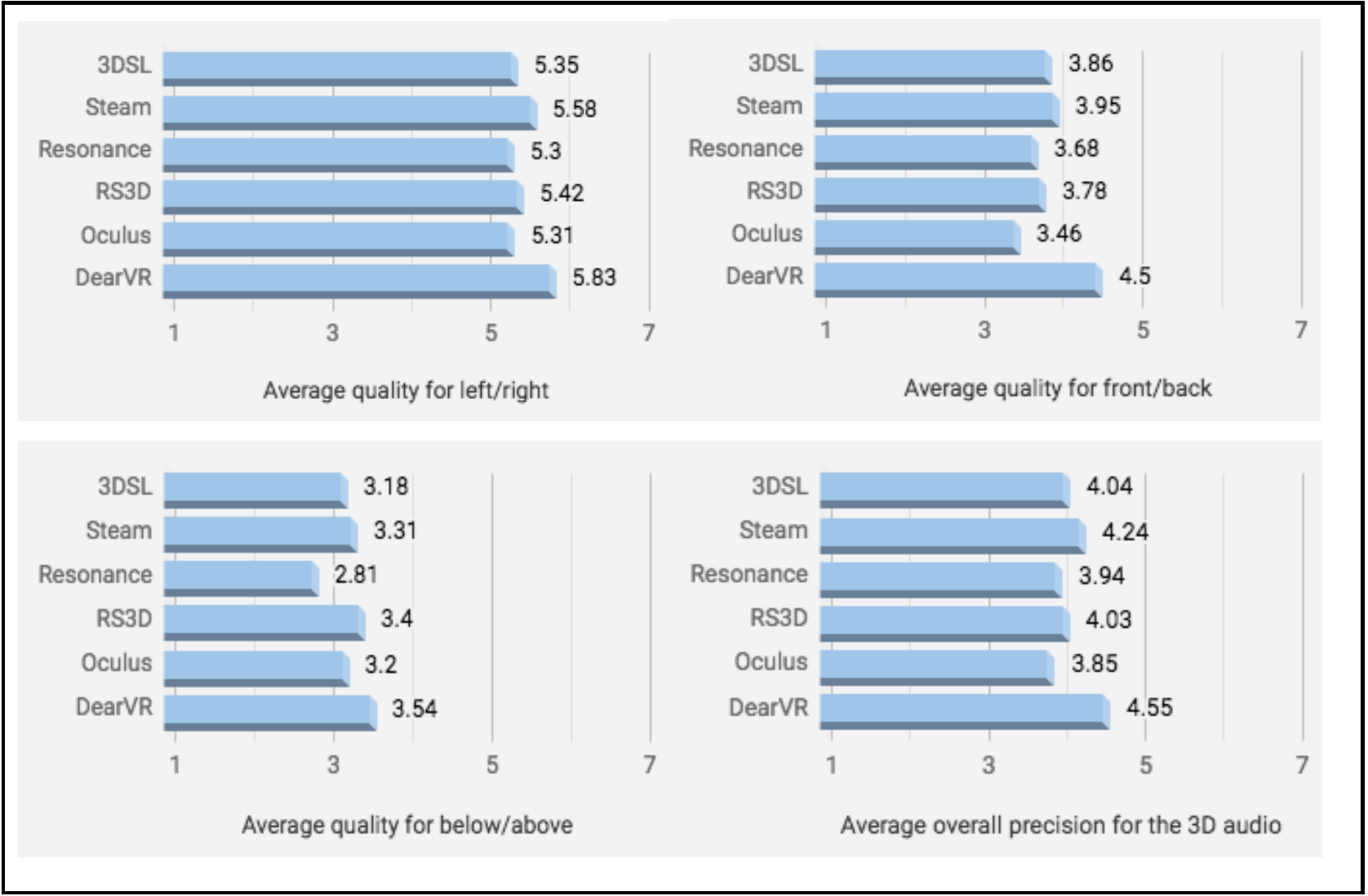 The average of subject Likert ratio for each plug-ins per question.