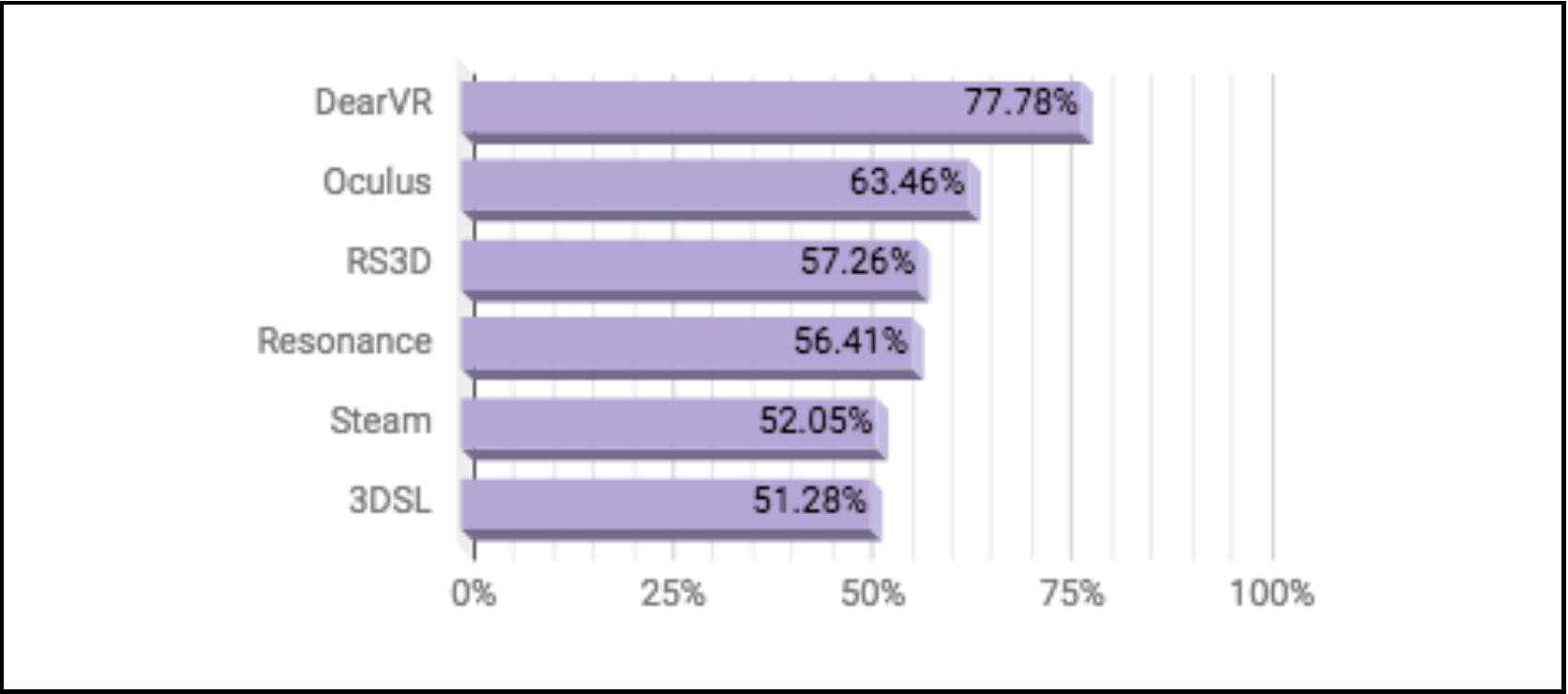 Average percentage of correct responses in direction test.